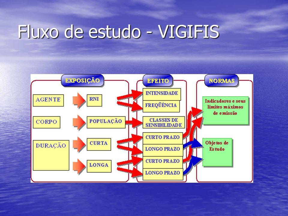Fluxo de estudo - VIGIFIS