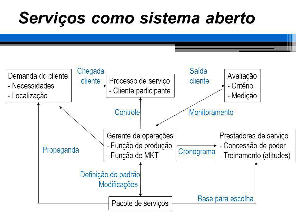 Serviços como sistema aberto