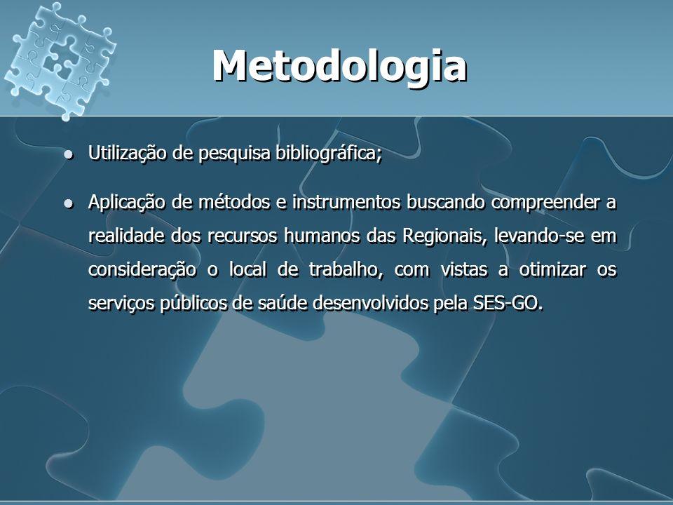 Metodologia Utilização de pesquisa bibliográfica;