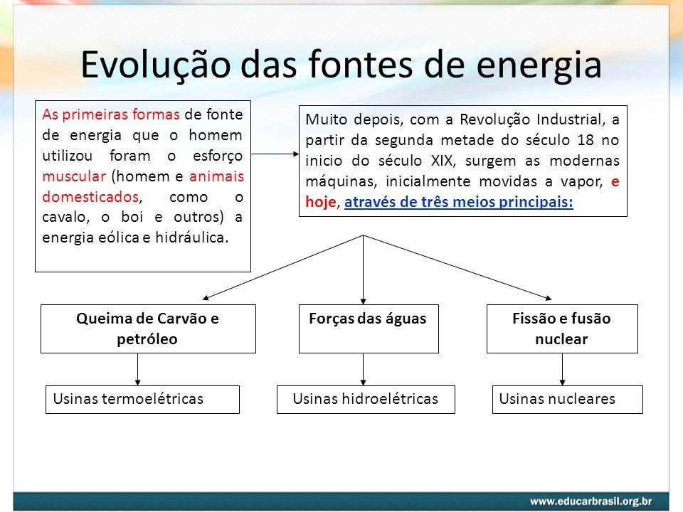 Evolução das fontes de energia