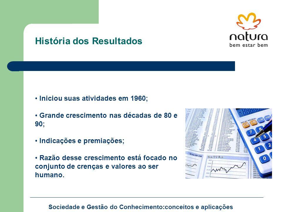 História dos Resultados