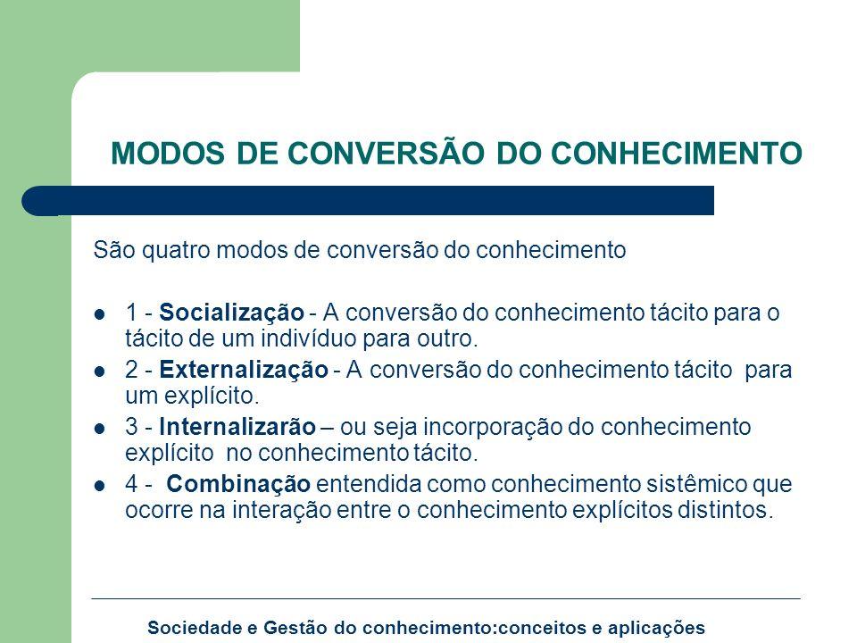 MODOS DE CONVERSÃO DO CONHECIMENTO