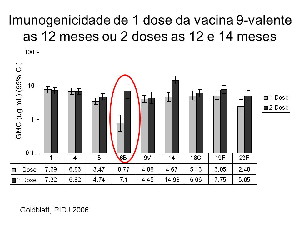 Imunogenicidade de 1 dose da vacina 9-valente as 12 meses ou 2 doses as 12 e 14 meses