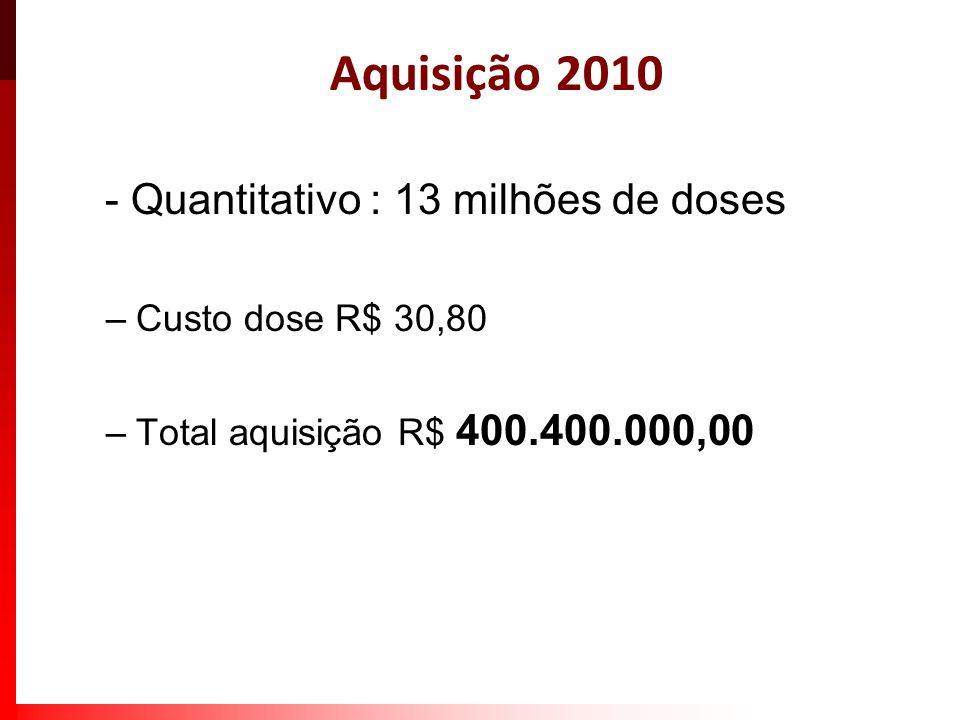 Aquisição 2010 - Quantitativo : 13 milhões de doses