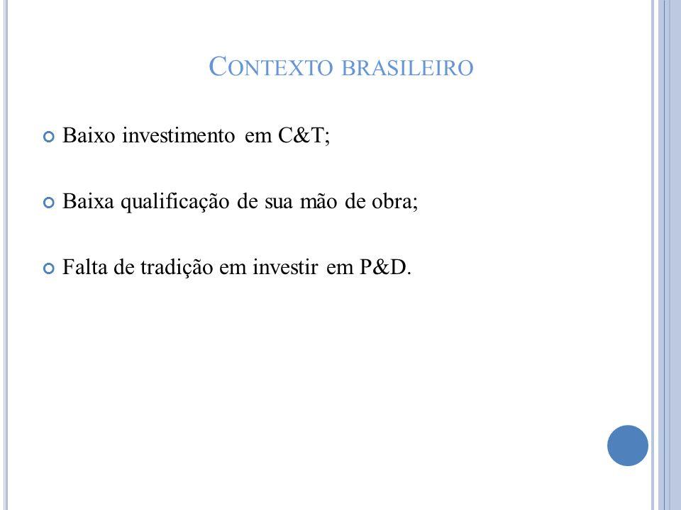 Contexto brasileiro Baixo investimento em C&T;