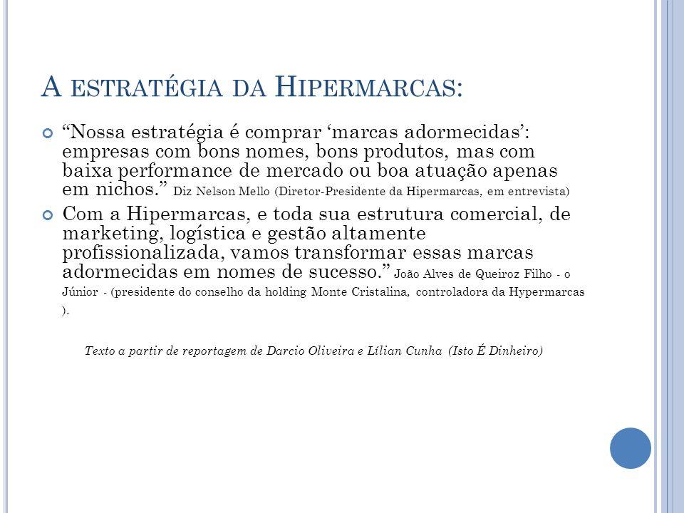 A estratégia da Hipermarcas: