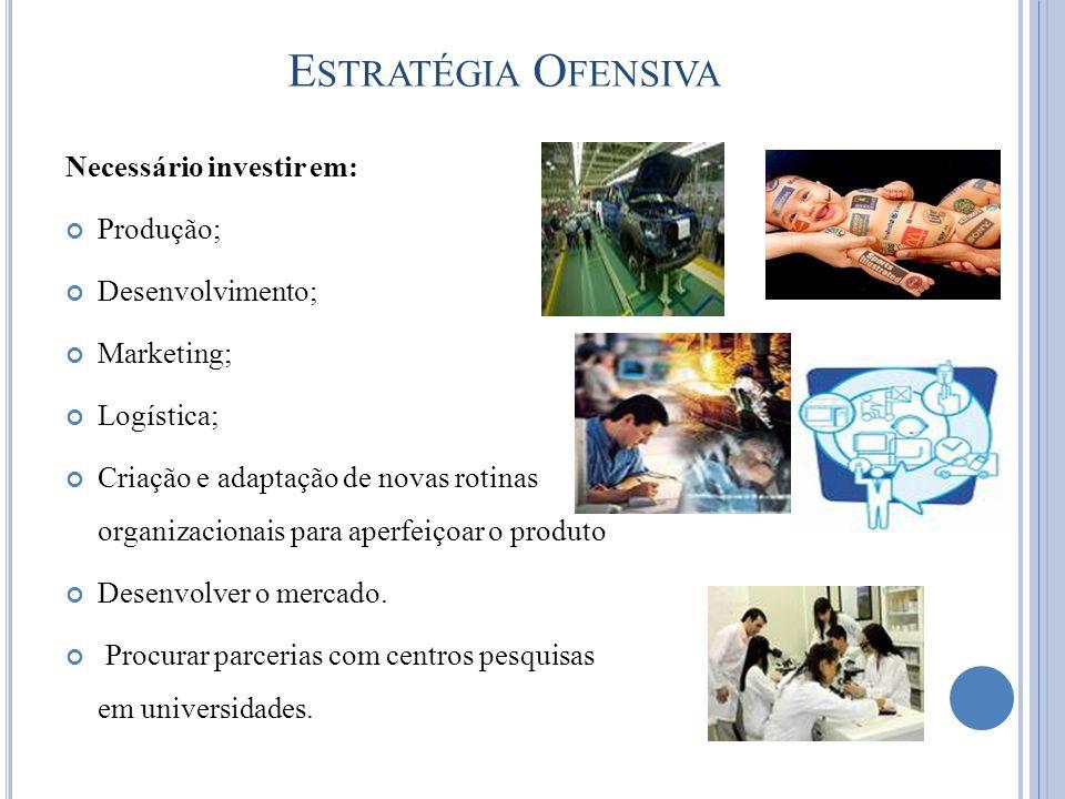 Estratégia Ofensiva Necessário investir em: Produção; Desenvolvimento;