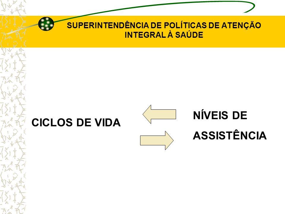 SUPERINTENDÊNCIA DE POLÍTICAS DE ATENÇÃO INTEGRAL À SAÚDE