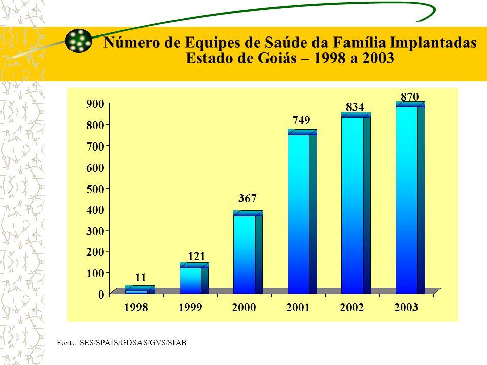Número de Equipes de Saúde da Família Implantadas Estado de Goiás – 1998 a 2003