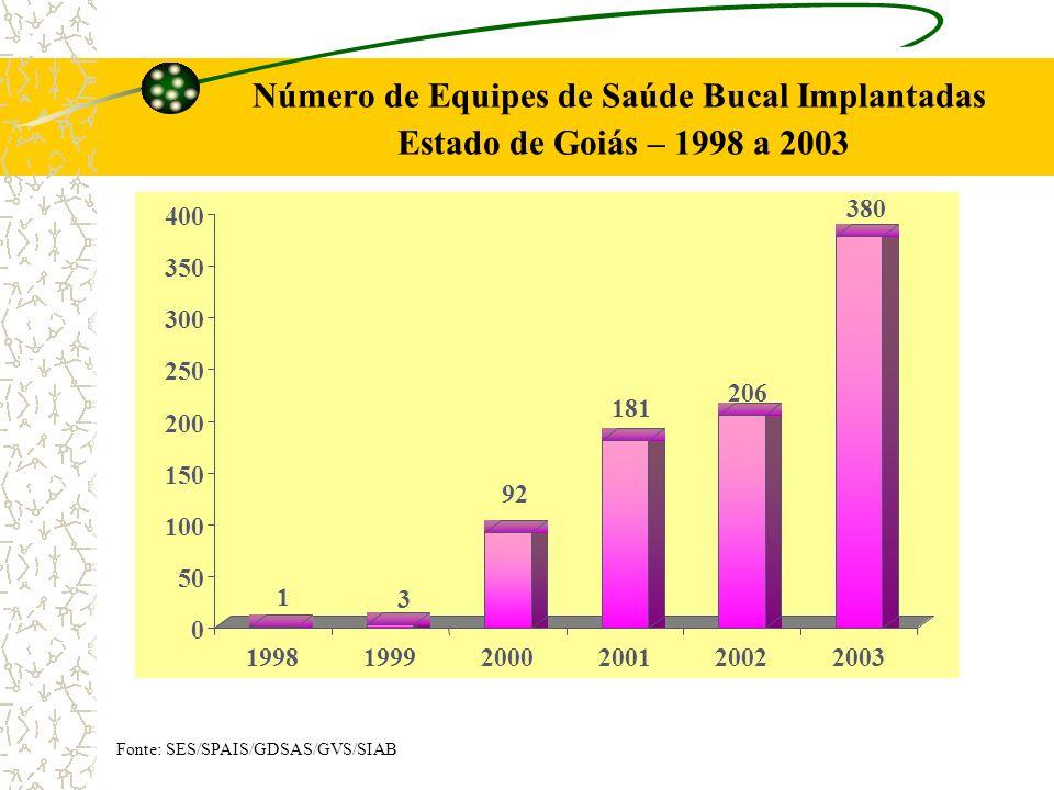 Número de Equipes de Saúde Bucal Implantadas Estado de Goiás – 1998 a 2003
