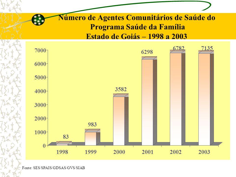 Número de Agentes Comunitários de Saúde do Programa Saúde da Família Estado de Goiás – 1998 a 2003