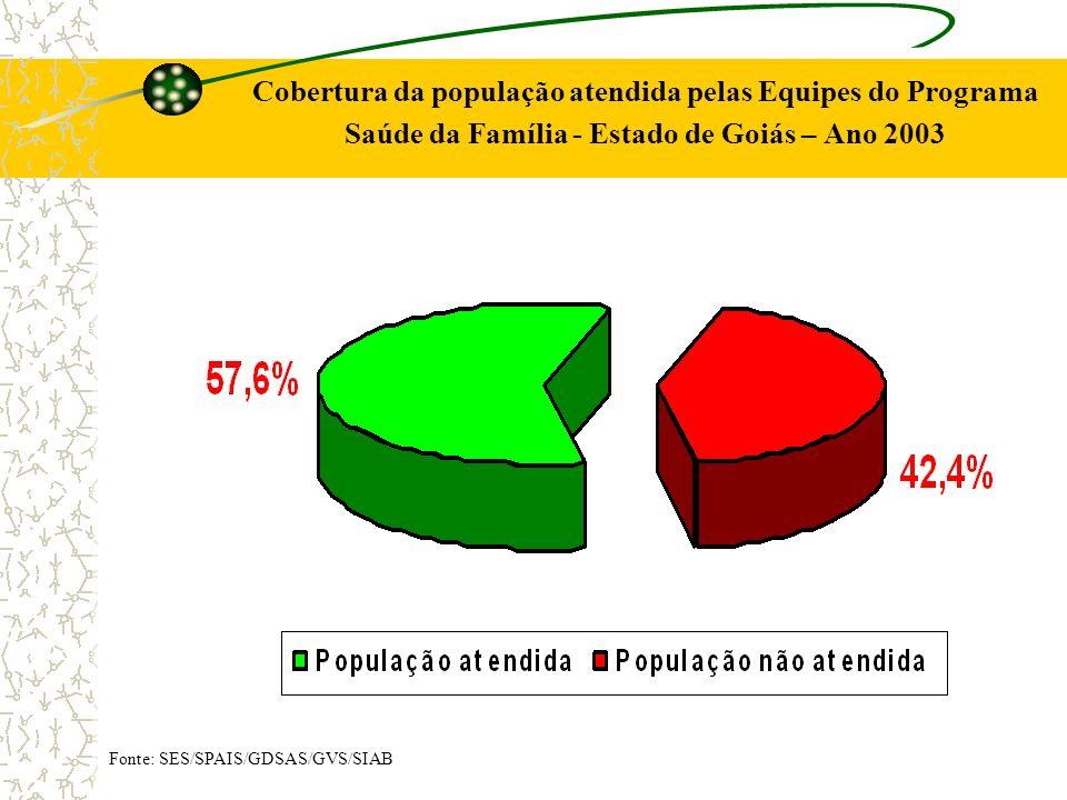 Cobertura da população atendida pelas Equipes do Programa Saúde da Família - Estado de Goiás – Ano 2003