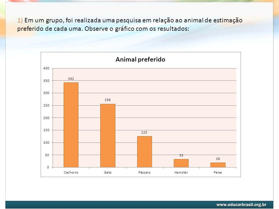 1) Em um grupo, foi realizada uma pesquisa em relação ao animal de estimação preferido de cada uma.
