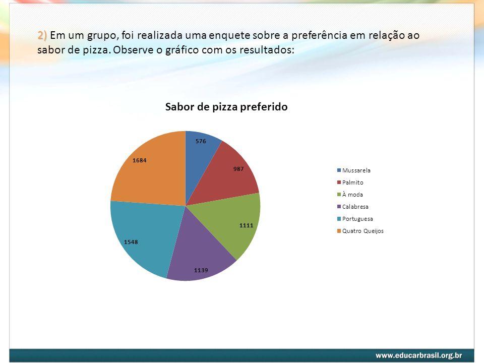 2) Em um grupo, foi realizada uma enquete sobre a preferência em relação ao sabor de pizza.