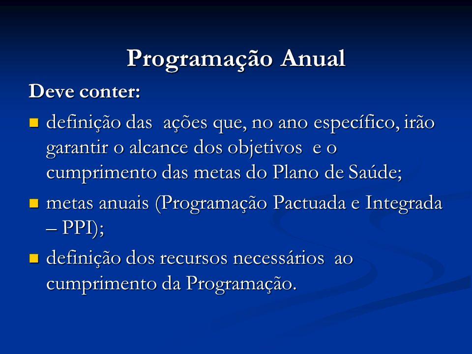 Programação Anual Deve conter: