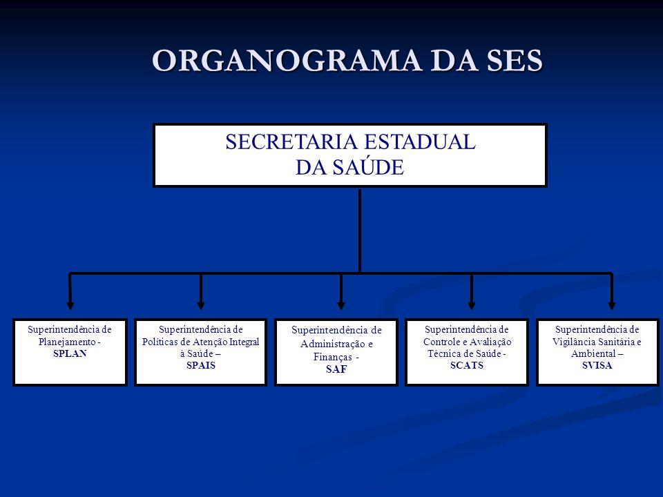 ORGANOGRAMA DA SES SECRETARIA ESTADUAL DA SAÚDE