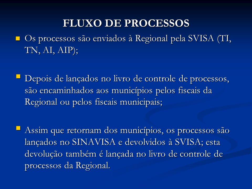 FLUXO DE PROCESSOS Os processos são enviados à Regional pela SVISA (TI, TN, AI, AIP);