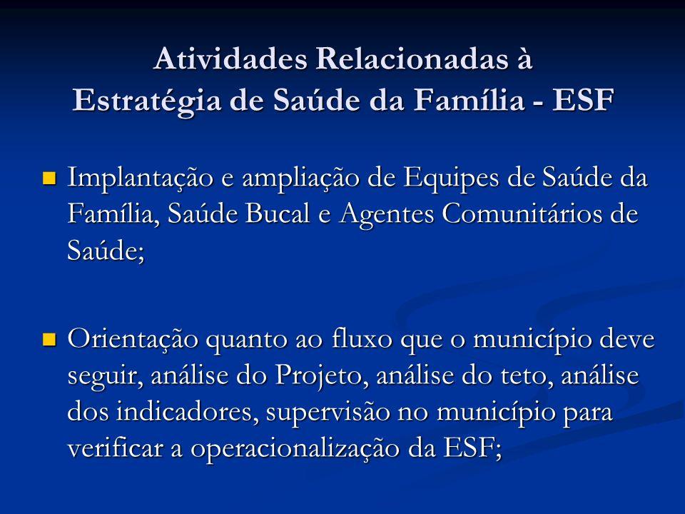 Atividades Relacionadas à Estratégia de Saúde da Família - ESF