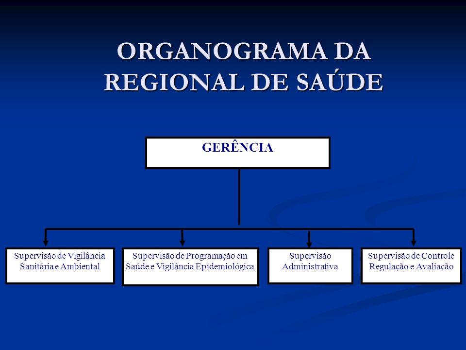 ORGANOGRAMA DA REGIONAL DE SAÚDE
