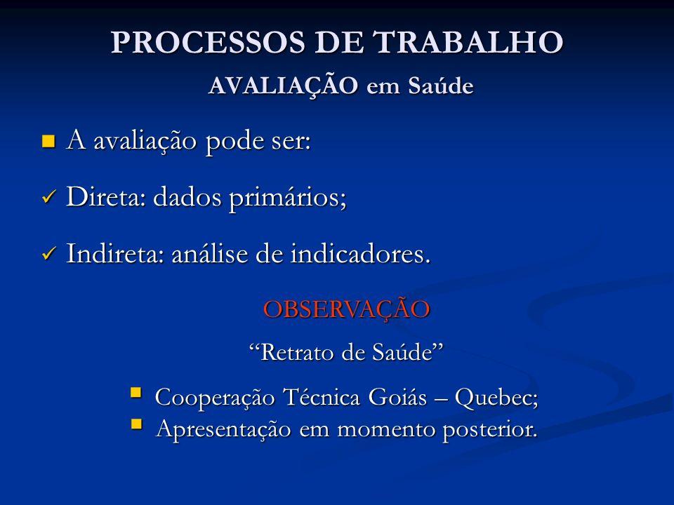 PROCESSOS DE TRABALHO AVALIAÇÃO em Saúde