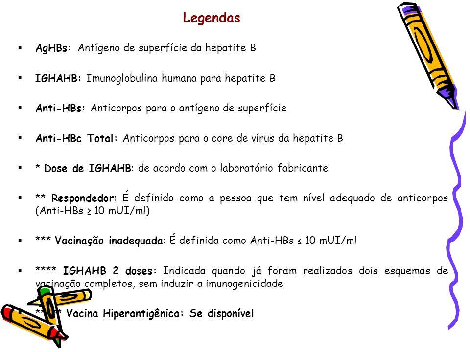 Legendas AgHBs: Antígeno de superfície da hepatite B