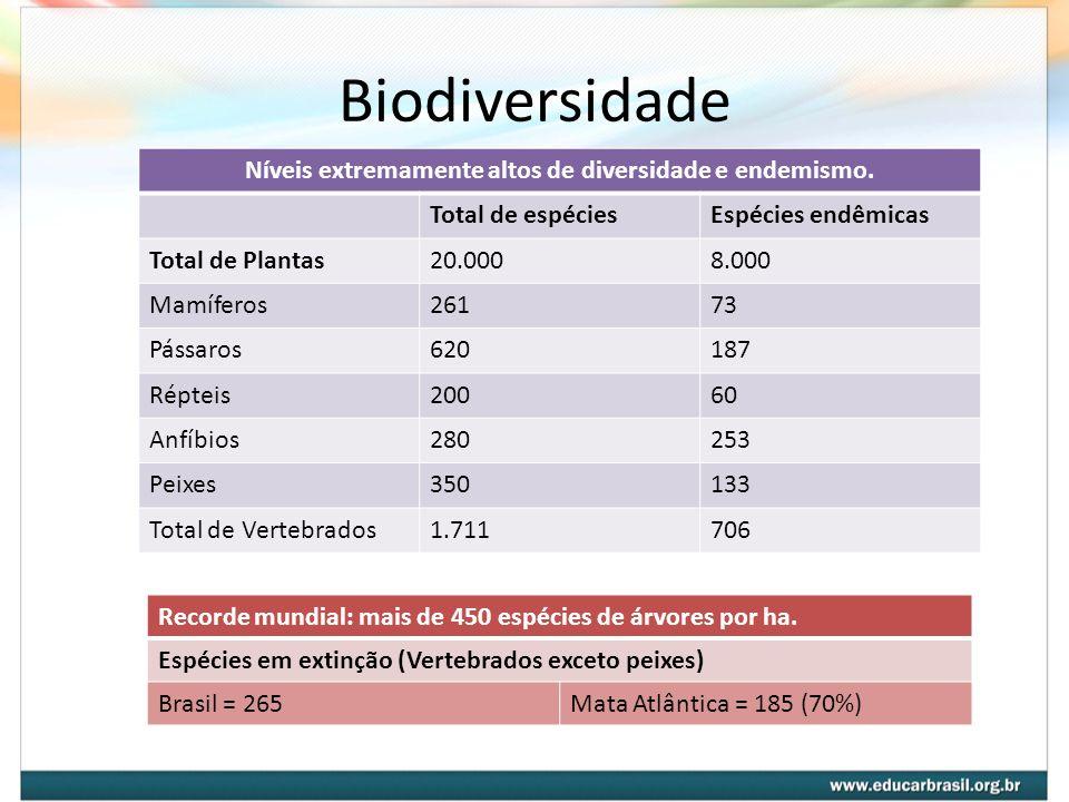 Níveis extremamente altos de diversidade e endemismo.
