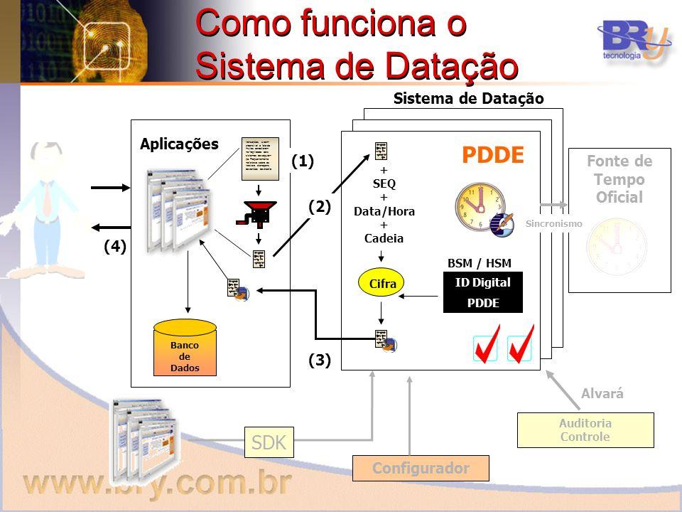 Como funciona o Sistema de Datação