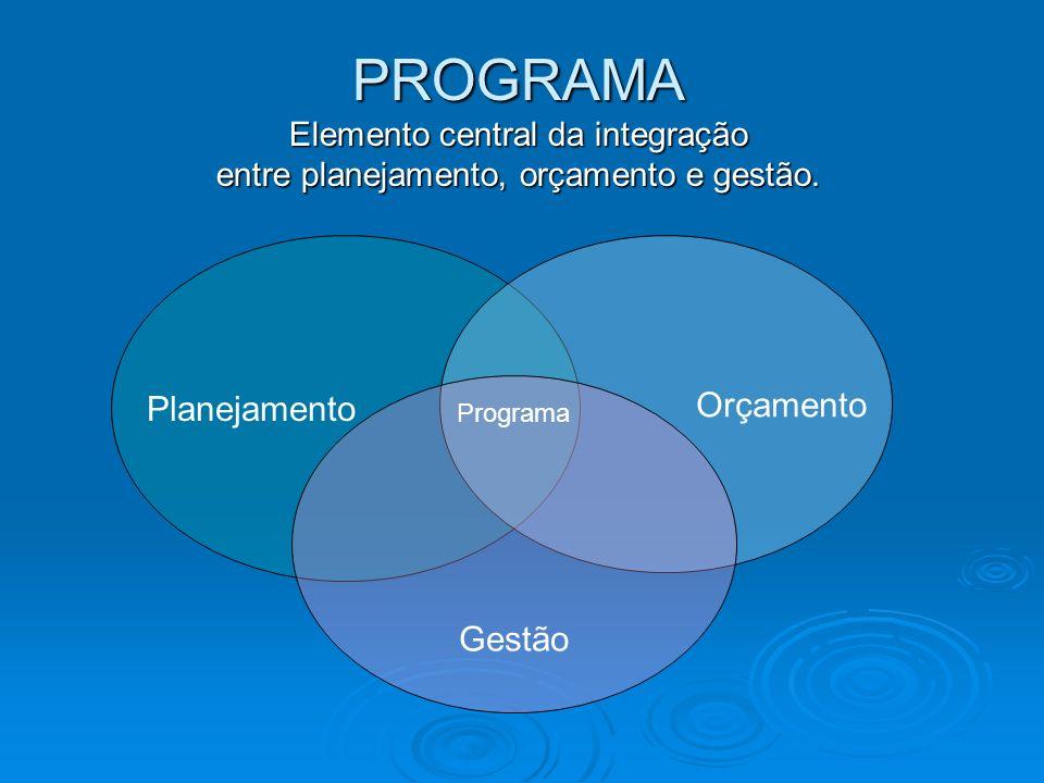 PROGRAMA Planejamento Gestão Elemento central da integração