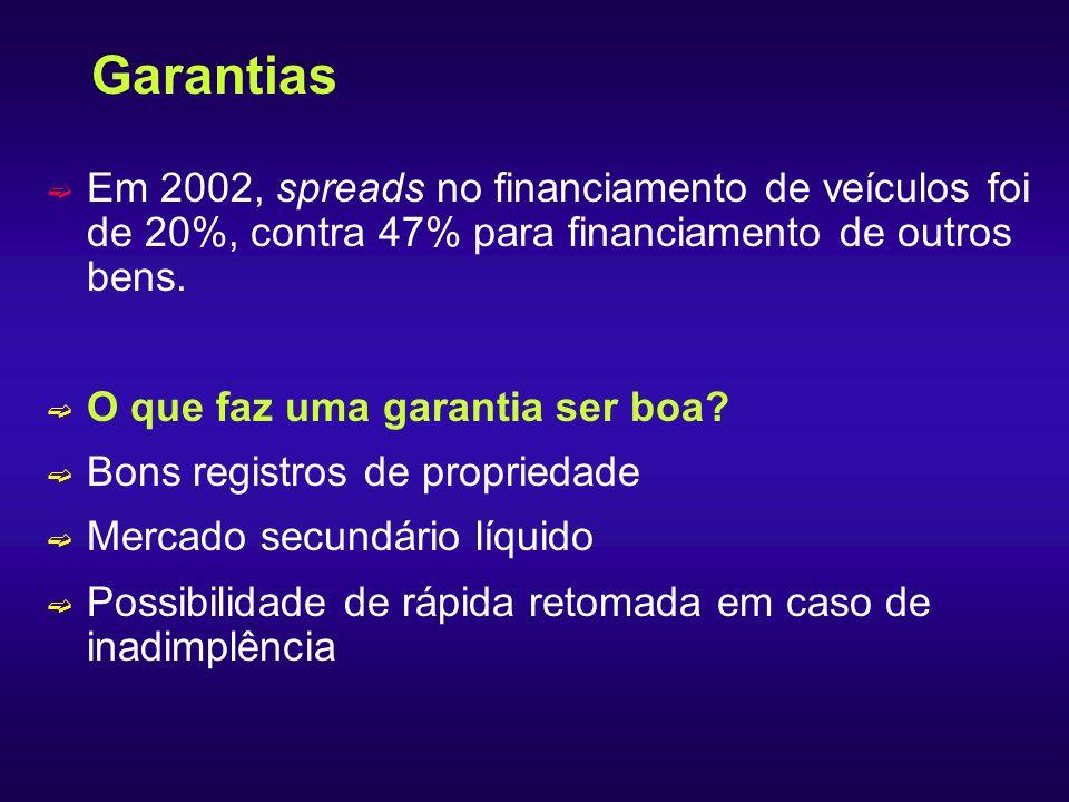 Garantias Em 2002, spreads no financiamento de veículos foi de 20%, contra 47% para financiamento de outros bens.