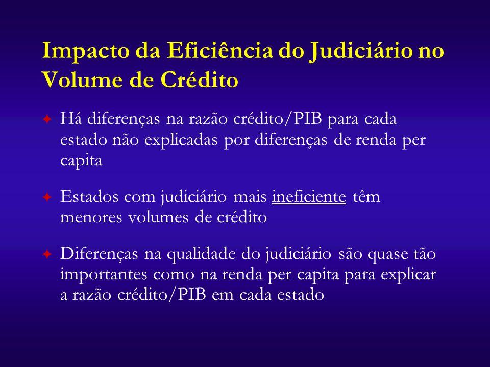 Impacto da Eficiência do Judiciário no Volume de Crédito