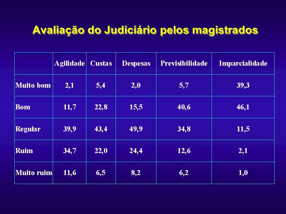 Avaliação do Judiciário pelos magistrados