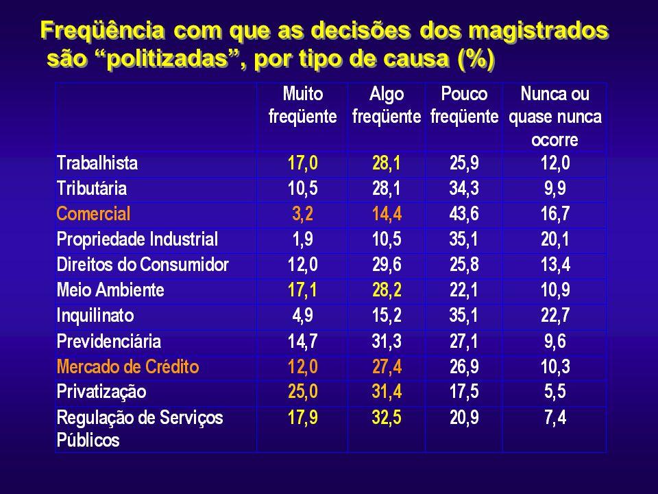 Freqüência com que as decisões dos magistrados são politizadas , por tipo de causa (%)