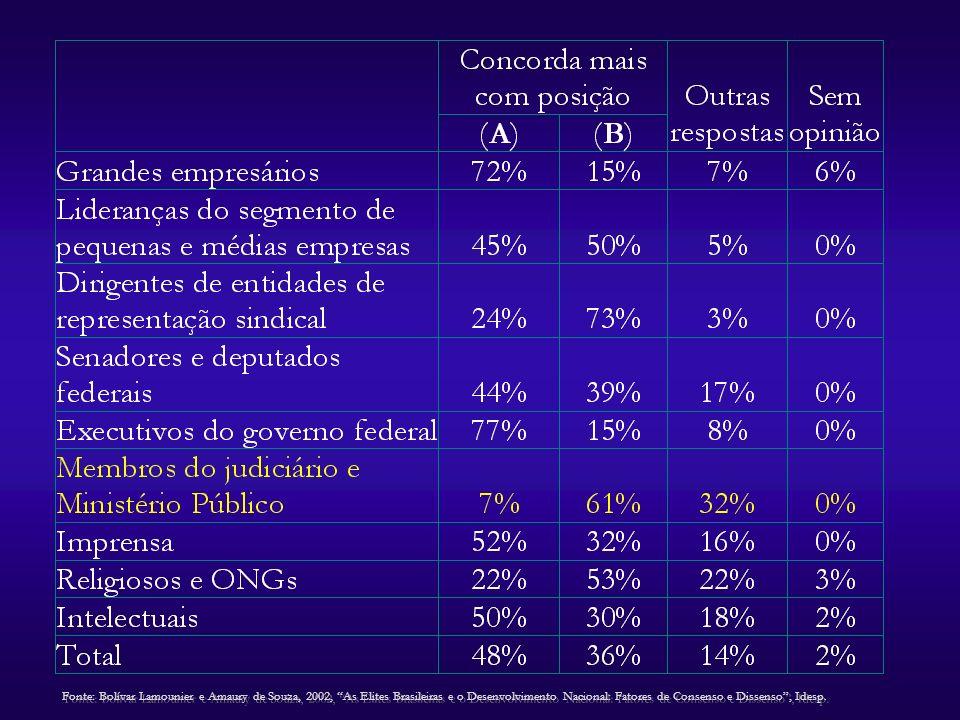 Fonte: Bolívar Lamounier e Amaury de Souza, 2002, As Elites Brasileiras e o Desenvolvimento Nacional: Fatores de Consenso e Dissenso , Idesp.