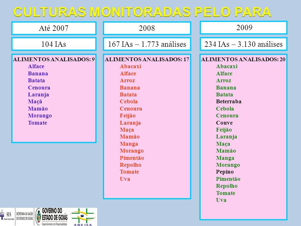 CULTURAS MONITORADAS PELO PARA