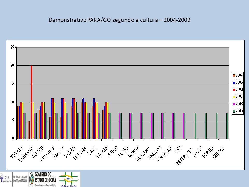 Demonstrativo PARA/GO segundo a cultura – 2004-2009