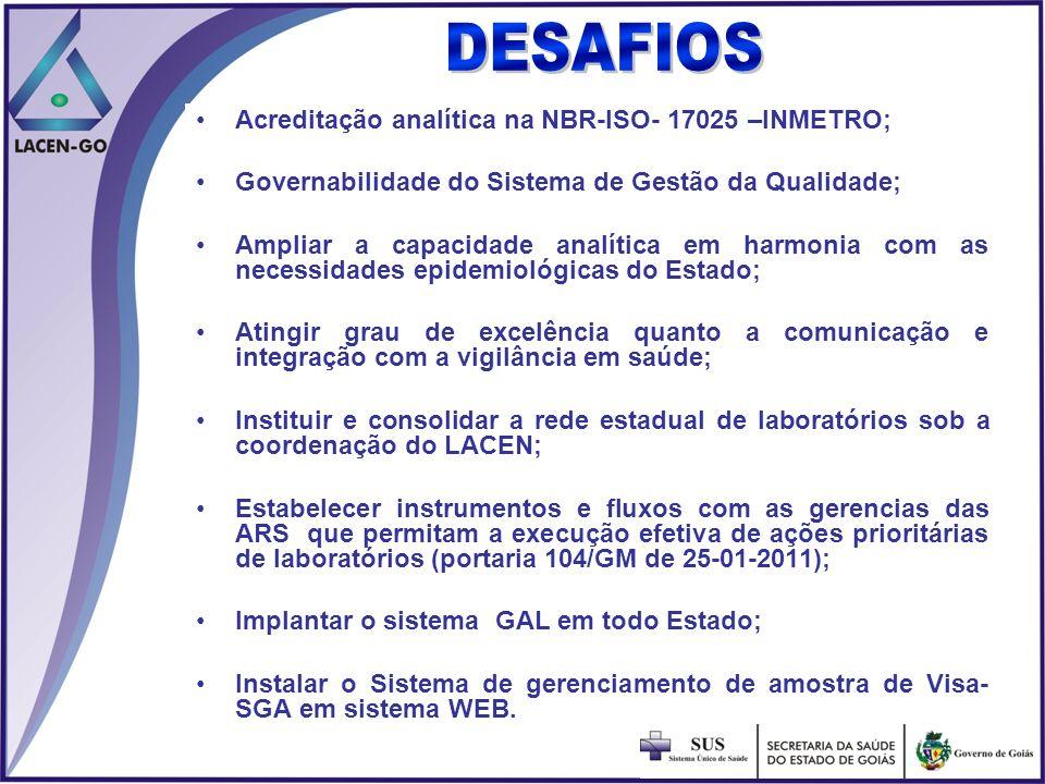 DESAFIOS Acreditação analítica na NBR-ISO- 17025 –INMETRO;