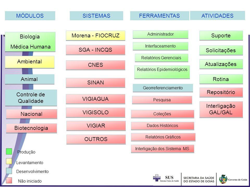 MÓDULOS SISTEMAS FERRAMENTAS ATIVIDADES Biologia Médica Humana