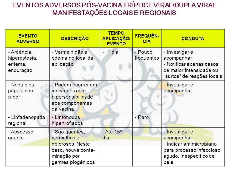 EVENTOS ADVERSOS PÓS-VACINA TRÍPLICE VIRAL/DUPLA VIRAL
