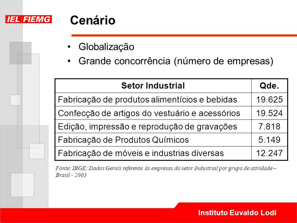 Cenário Globalização Grande concorrência (número de empresas)