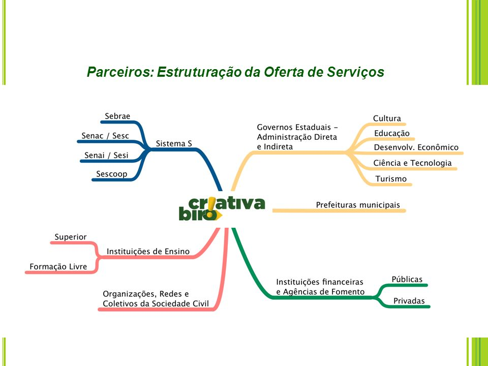 Parceiros: Estruturação da Oferta de Serviços