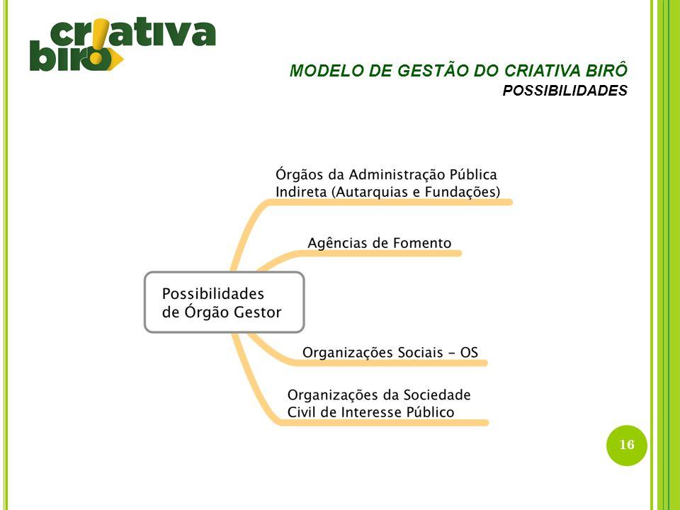 MODELO DE GESTÃO DO CRIATIVA BIRÔ