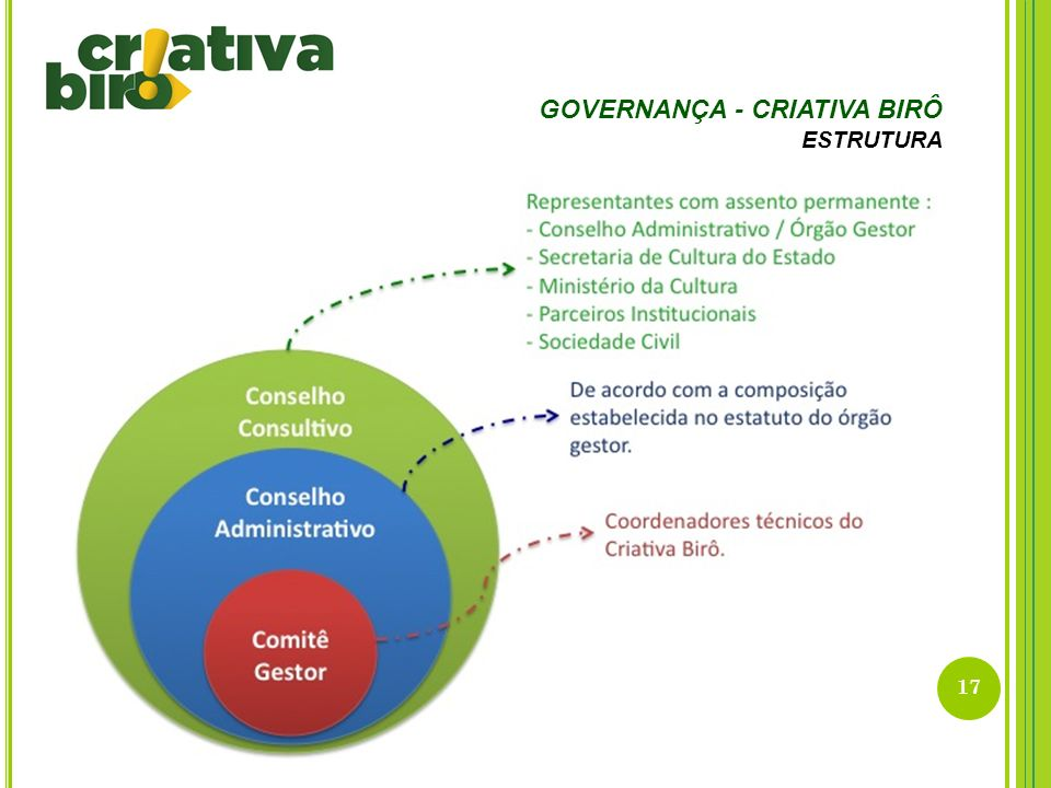 GOVERNANÇA - CRIATIVA BIRÔ