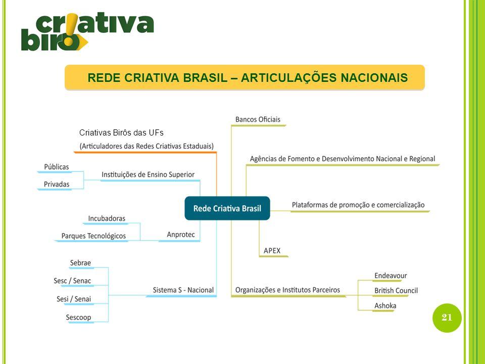 REDE CRIATIVA BRASIL – ARTICULAÇÕES NACIONAIS