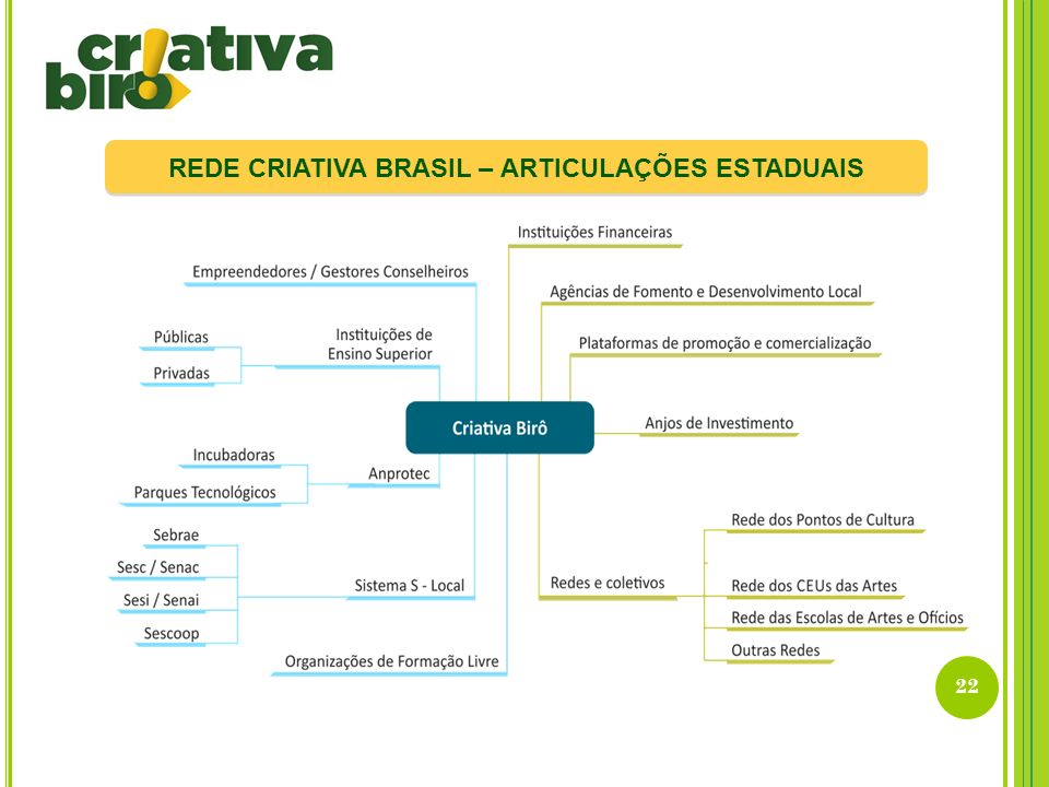 REDE CRIATIVA BRASIL – ARTICULAÇÕES ESTADUAIS
