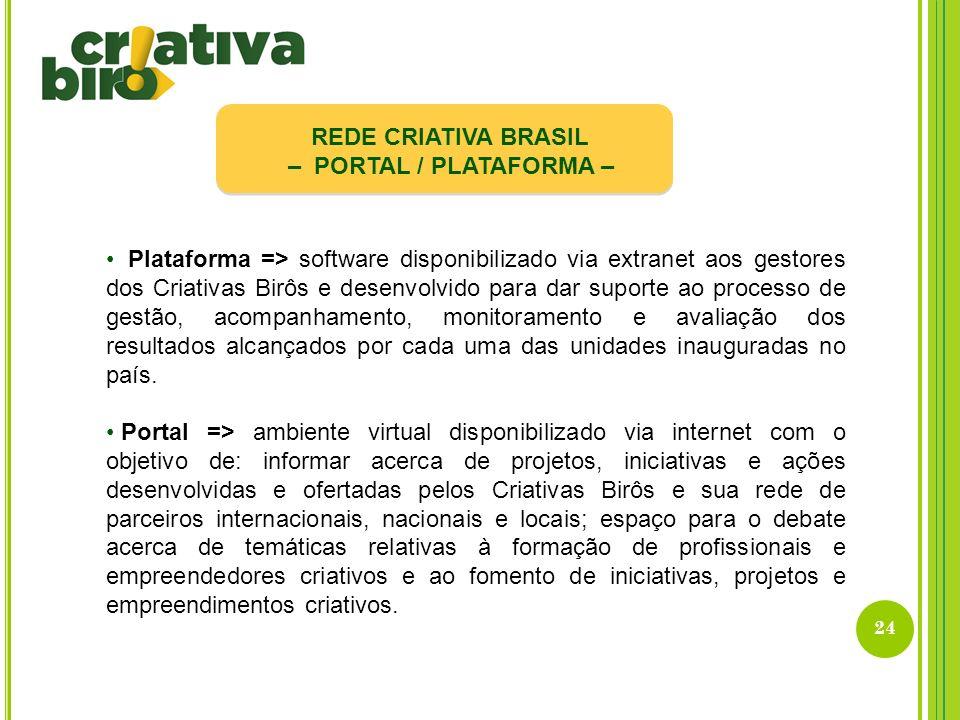 REDE CRIATIVA BRASIL – PORTAL / PLATAFORMA –