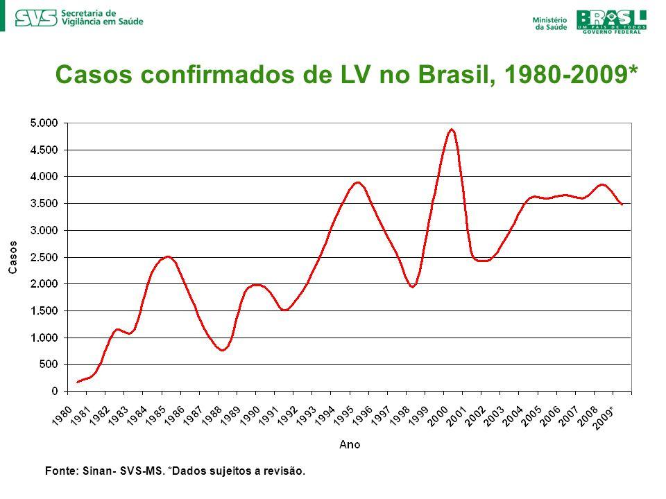 Casos confirmados de LV no Brasil, 1980-2009*