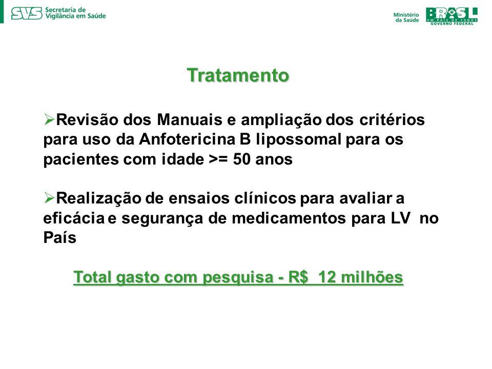 Total gasto com pesquisa - R$ 12 milhões