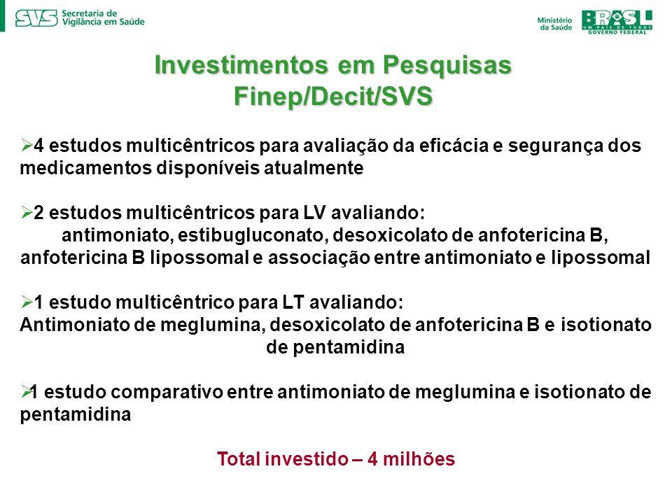 Investimentos em Pesquisas Total investido – 4 milhões