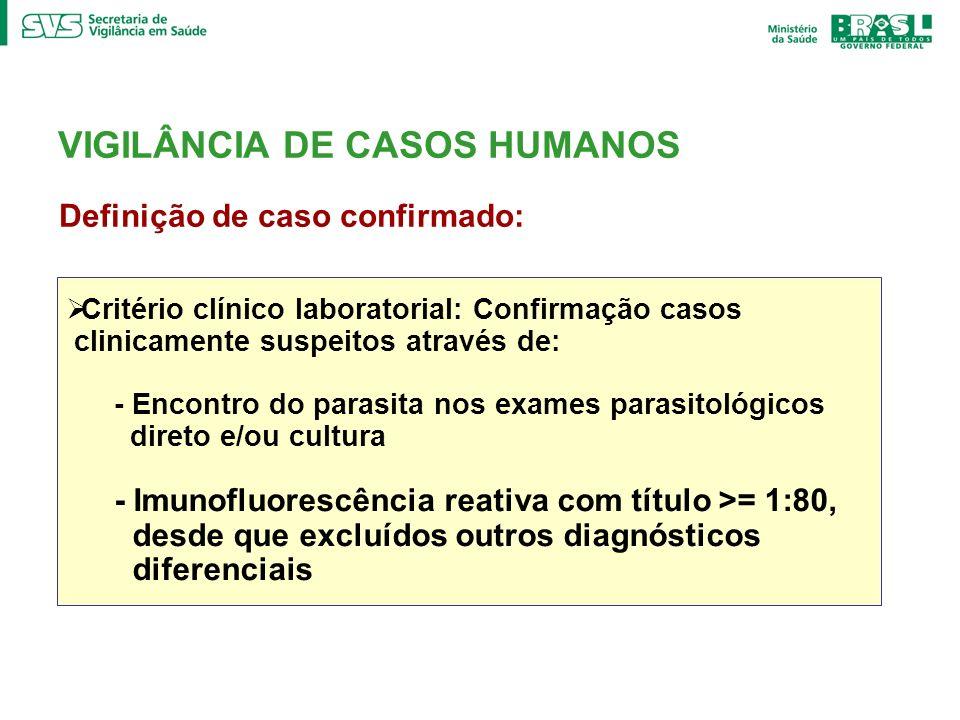 VIGILÂNCIA DE CASOS HUMANOS
