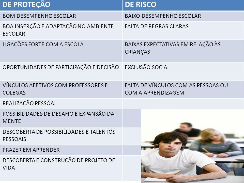 DE PROTEÇÃO DE RISCO BOM DESEMPENHO ESCOLAR BAIXO DESEMPENHO ESCOLAR